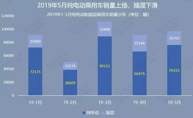 5月飞霜:新能源乘用车销量同比仅微增