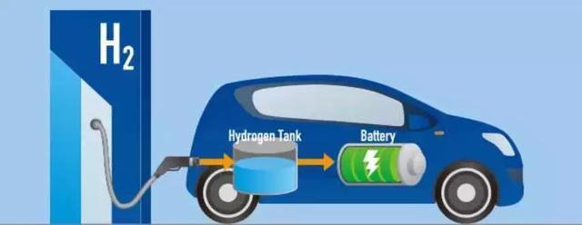 政策观察:纯电动别再幻想,氢燃料电池利好会走一波
