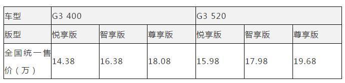 补贴退坡之后:小鹏G3续航增50公里,价格降1.2万