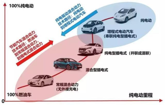 无补贴时代,增程式电动汽车的机会来了?