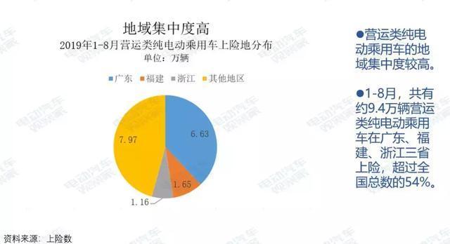 研究报告:纯电动乘用车营运市场剖析