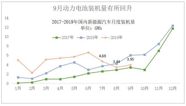 动力电池观察:9月中航锂电冲到第三,软包电池装机增长