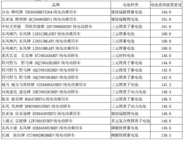 资料来源:根据新能源汽车推广应用推荐车型目录(2019年第10批)整理