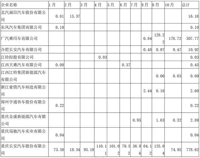 资料来源:《电动汽车观察家》根据整车出厂合格证数计算整理