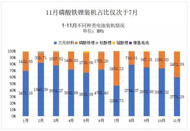 动力电池观察:比亚迪跌落第二梯队,国轩大增升至第三