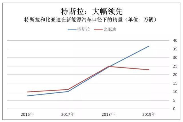 2019年十大新能源汽车行业事件