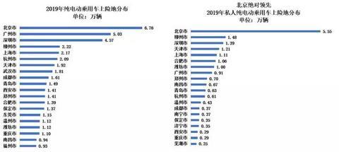北京5.72万新能源指标放出,车企开启抢标大战