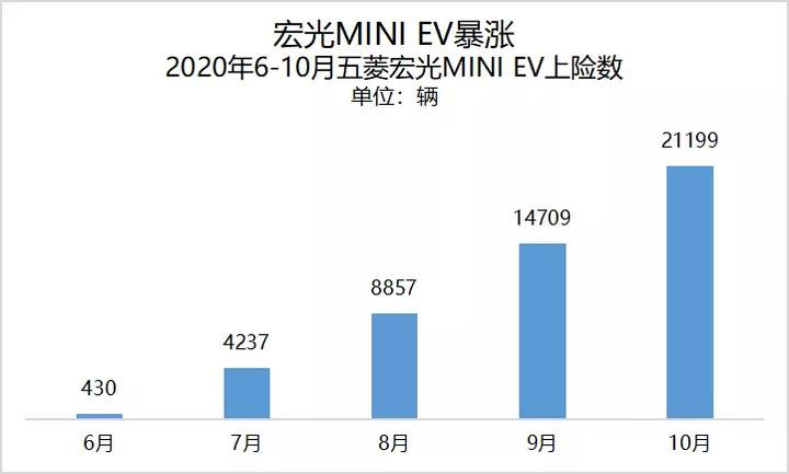 新能源汽车迎黄金10月,宏光EV比亚迪汉再破纪录