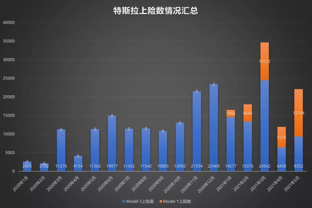 特斯拉中国销量谜题:当前需求维持高位,上海工厂成出口基地