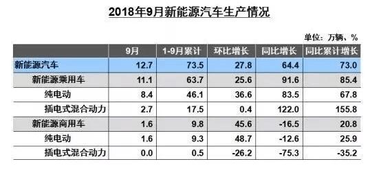 江淮IEV夺冠,9月国内新能源汽车销售火爆