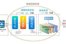 甲醇重整制氫及冷熱電聯供的燃料電池系統集成技術受科技部重點專項支持