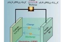 预锂化硬碳阳极+富锂阴极 研究人员或破解冬季电动车电量骤减难题