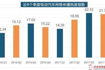 不平静的2017,电动汽车行业年度数据盘点