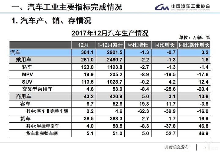 (2017年12月汽车生产情况)