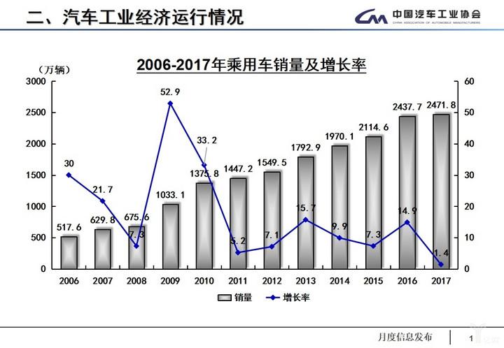 (2006-2017年乘用车销量及增长率)