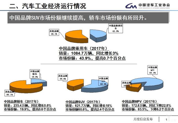 (12月中国品牌乘用车市场份额)