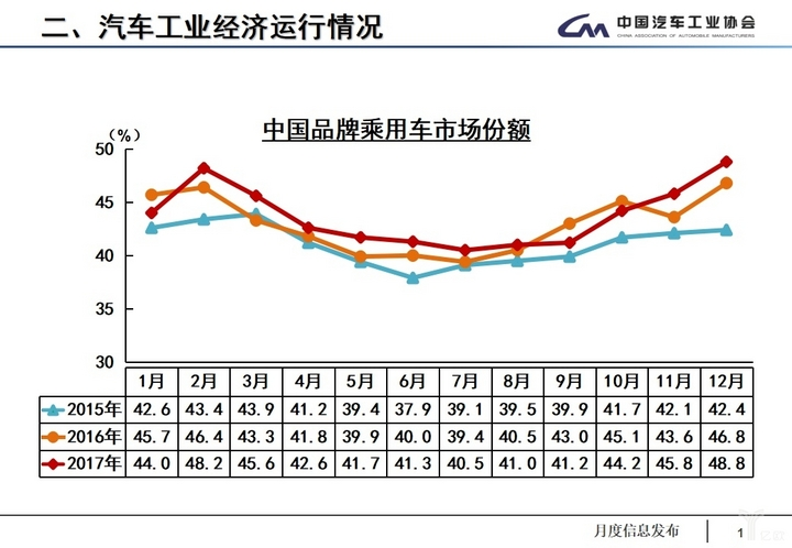 (2017年中国品牌乘用车销量与市场份额统计)