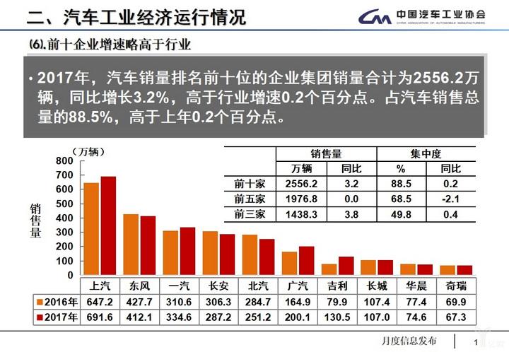 (2017年中国市场销量前十名的汽车企业)
