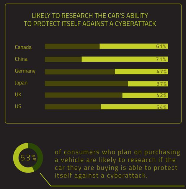 互联汽车网络安全性存疑 车企须提升汽车生态