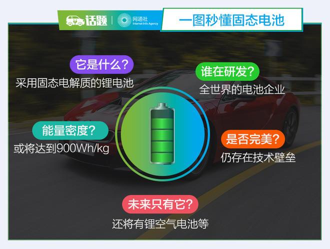 CES迎固態電池 它將成為電動車未來的BUG?