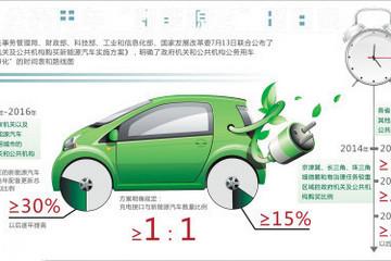 2018新能源汽车补贴收紧,但新能源依旧减不了肥!
