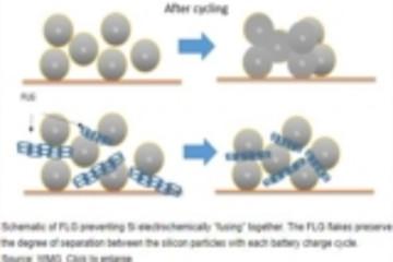 WMG研发硅-高质量薄层石墨烯复合电极 欲用其替代石墨电极