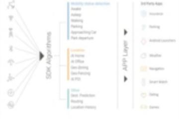 戴姆勒投资Anagog 传感器数据助力JedAI SDK探查功能