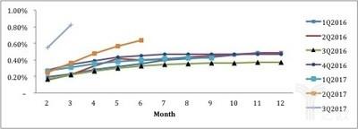 公关稿之外的趣店财报:M1逾期拉升到4.6%,坏账成本翻倍至15%