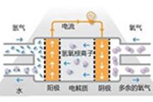 武汉首条氢能汽车示范线今秋投运