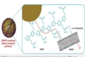 单壁碳纳米管网状结构或将延长锂电池使用寿命