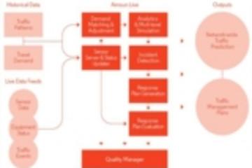 西门子计划并购Aimsun SL 旨在创建数字化移动出行生态系统
