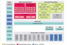 恩智浦半导体车载雷达处理器硬件功能解析
