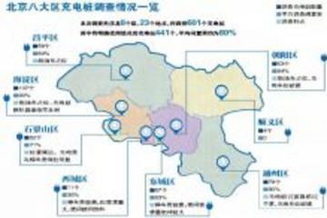 北京公共充电桩调查:长期闲置、被占位、停车费高过充电费