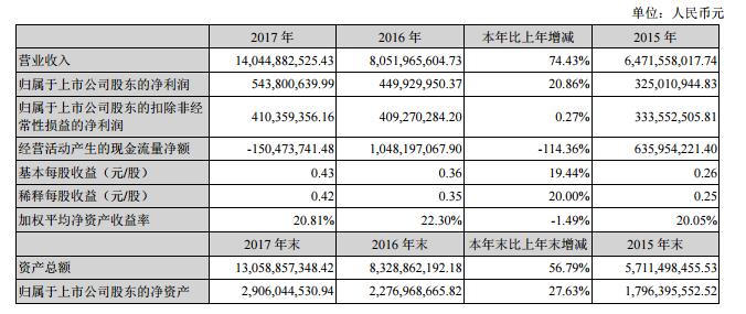 欣旺达2017年营收140.45亿元 同比增长74.43%