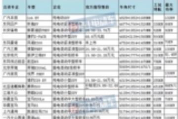 """合资品牌重拳出击 2018年新能源车市要""""变天""""?"""