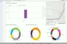 StreetLight Data提供Traffic Diagnostics工具 优化城市交通拥堵及规划方案