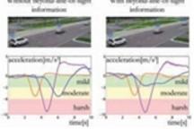 密歇根利用V2X验证互联巡航控制系统 提升车辆的节能表现