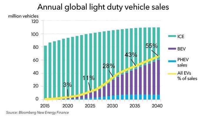 BNEF:2025年,中国在全球新能源汽车市场中的比例接近50%