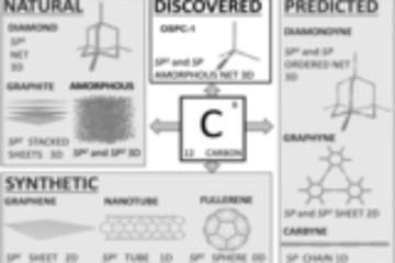 兰卡斯特与吉林大学牵头研发sp3混合型多孔碳 OSPC‐1的锂离子容量翻番