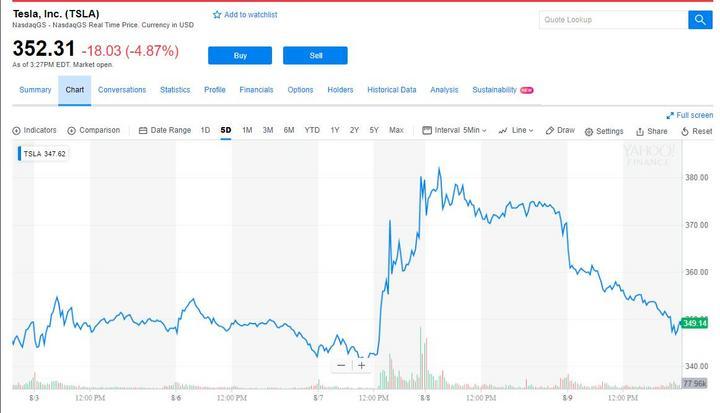 特斯拉股票,特斯拉股票跌,美证监会特斯拉