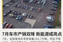 7月乘用车销量156.7万同比降5.5% 新能源成亮点
