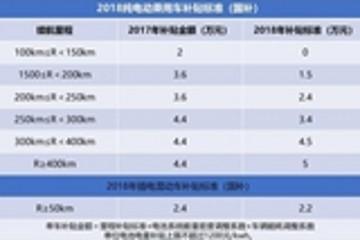 中国新能源汽车全球销量第一,但是发展依然面临这些严重的问题