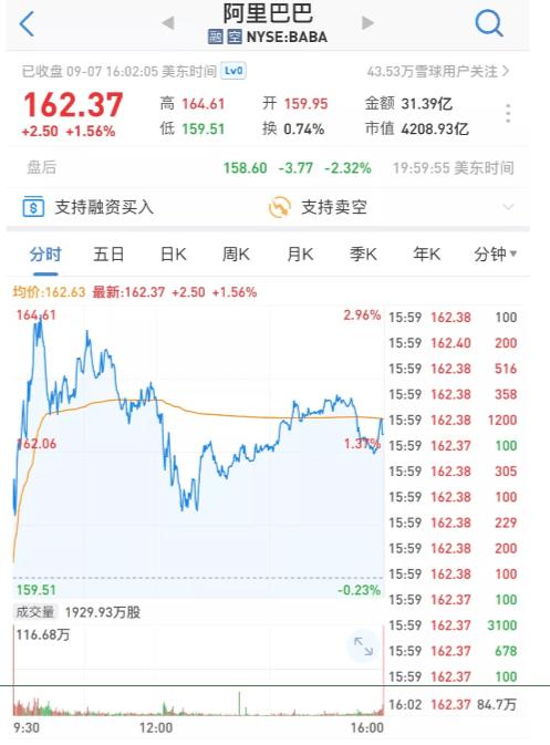 阿里突发!54岁马云下周一要辞任董事局主席?昨盘后股价大跌