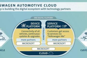 微软牵手大众打造大众云服务 建立专用汽车云