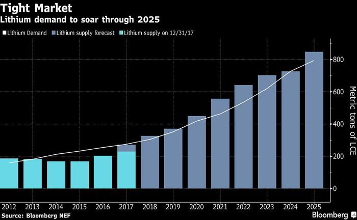 专家称2025年锂市场将吃紧 电动车热潮致锂材料存短缺风险