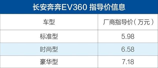 长安奔奔EV360正式上市 补贴后售5.98-7.18万元