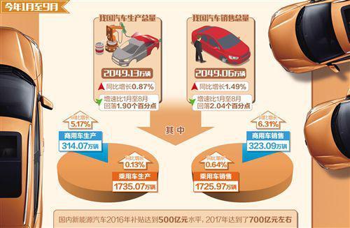 """致日渐消退的""""金九银十"""":新能源汽车或成下一风口"""