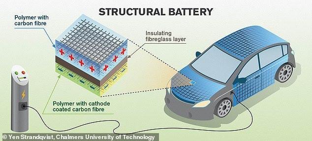 碳纤维可储存电能 或使电动汽车重量减半