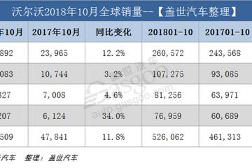 沃尔沃10月全球销量攀升 在华销量占比超两成