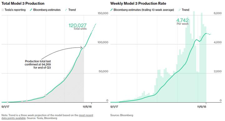 特斯拉 Model 3 最近周产量约 4000 辆 累计共生产约 12 万辆